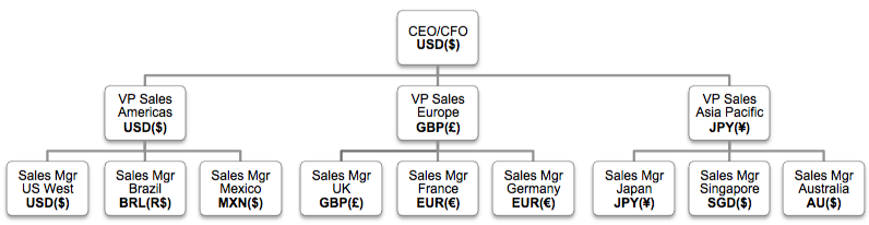crm-multi-currency